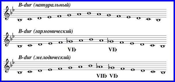 Гамма Си-бемоль мажор - 3 вида: натуральный, гармонический, мелодический