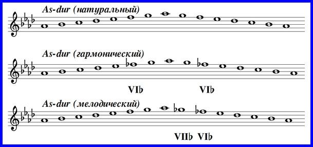 Ля-бемоль мажор - гамма в трех видах