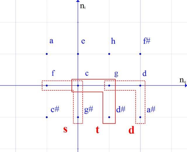 Минор в пространстве кратностей