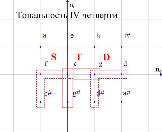 Тональность IV четверти в ПК.