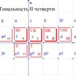 Рис. 10-а. Основные и побочные функции новых тональностей в ПК.