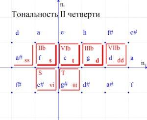 Основные и побочные функции новых тональностей в ПК.