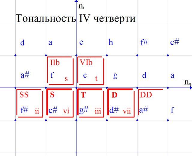 Основные и побочные аккорды новых тональностей в ПК.