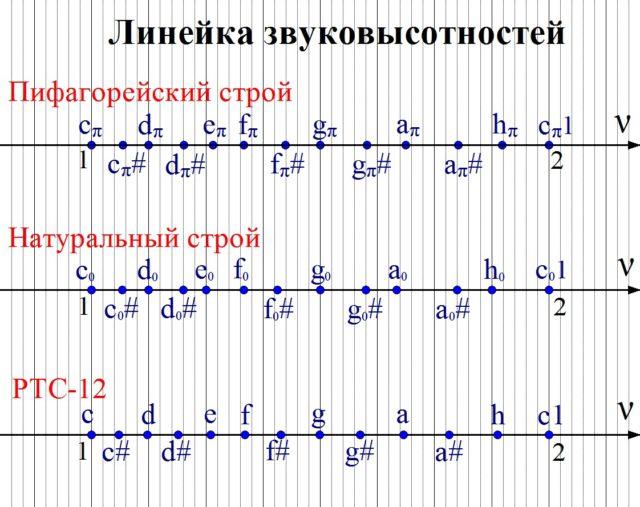 Ноты разный строев на линейке звуковысотностей.