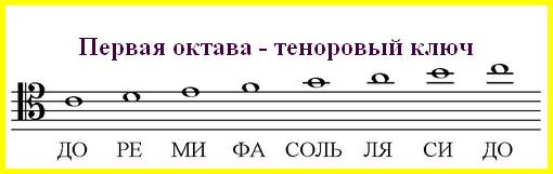 ноты тенорового ключа первой октавы