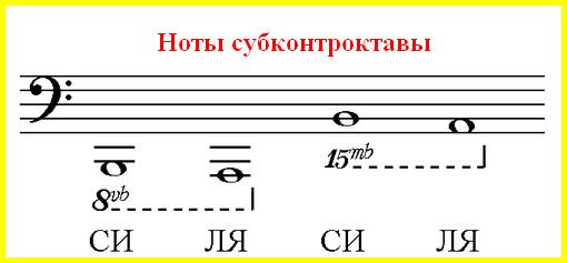 ноты субконтроктавы в басовом ключе