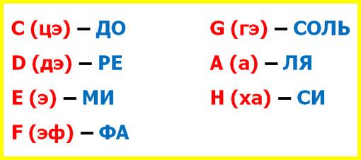 обозначение по буквенной системе основных звуков