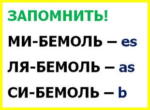 правило буквенного обозначения ля-бемоля, ми-бемоля и си-бемоля
