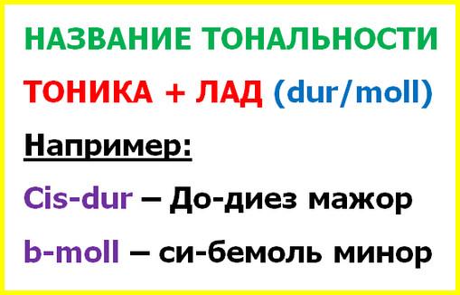 принцип буквенного обозначения тональностей