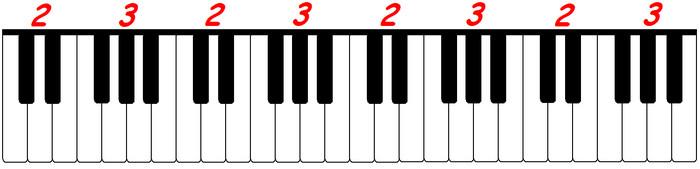черные клавиши располагаются группами по две и по три
