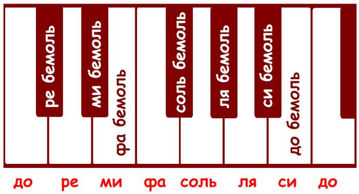 бемоли на клавиатуре фортепиано