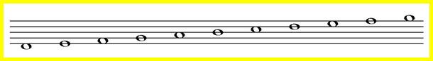 ноты пишутся как на линейках, так в промежутках между линейками нотного стана