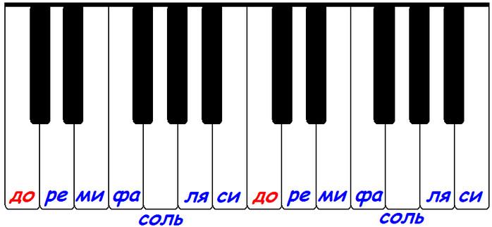 расположение нот на клавиатуре фортепиано