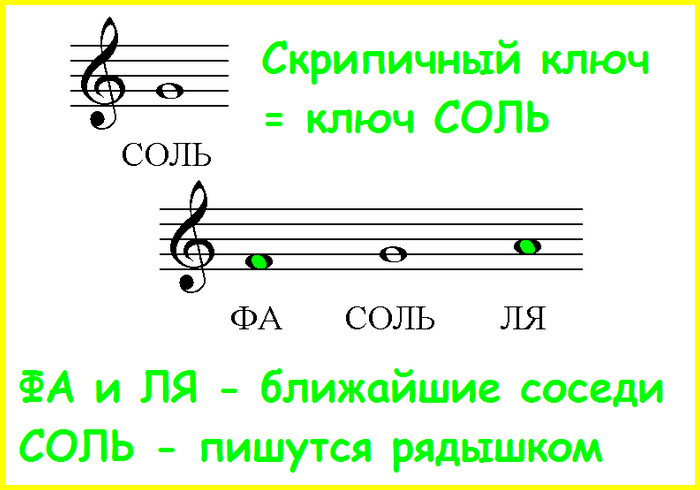 скрипичный ключ указывает на ноту соль, а ля и фа - ближайшие соседи этой соль