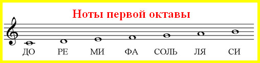 ноты первой октавы