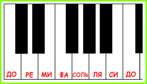 нота до на клавиатуре пианино