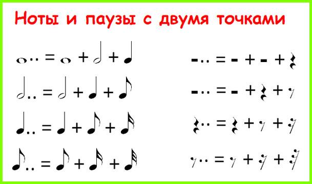 ноты и паузы с двумя точками
