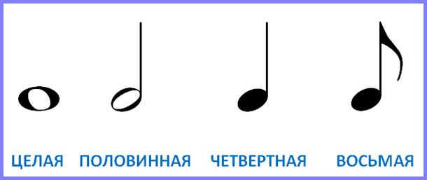 названия и изображения музыкальных длительностей