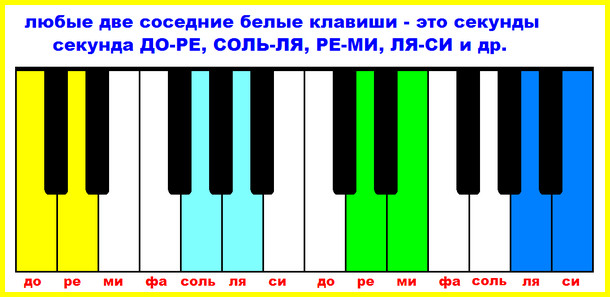 интервал секунда на фортепиано