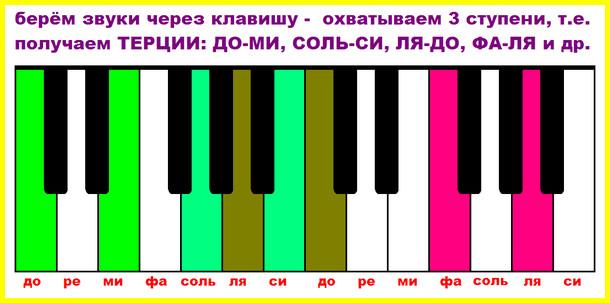 интервал терция на пианино