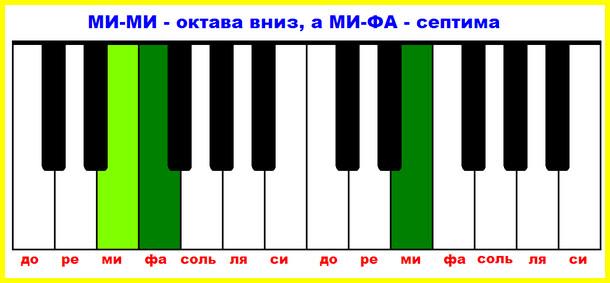 интервал септима на фортепиано