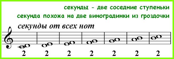 секунды от всех нот