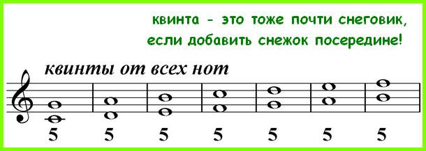 квинты от всех нот