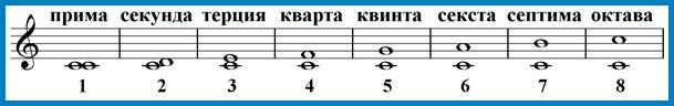 интервалы от ноты до вверх