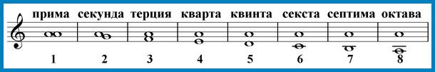 интервалы от ноты ля вниз