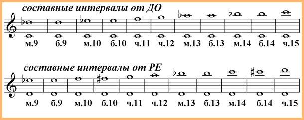 составные интервалы от нот до и ре