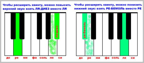 увеличенная квинта на фортепиано