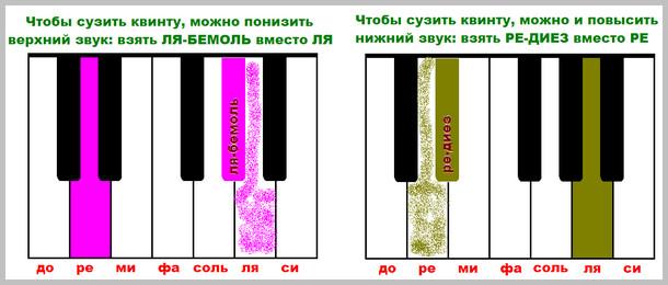 уменьшенная квинта на фортепиано