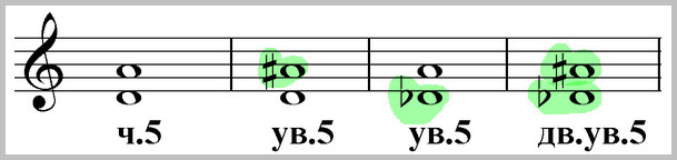 чистая, увеличенная и дважды увеличенная квинта от ре, ноты