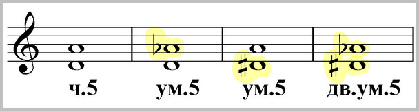 чистая, уменьшенная и дважды уменьшенная квинта от ре, ноты