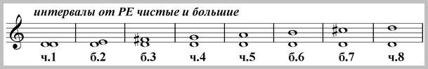 чистые и большие интервалы от ноты ре вверх