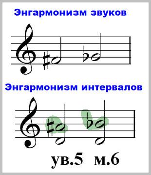 примеры энгармонизма звуков и созвучий