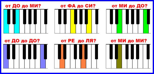 считать тона в интервалах по клавиатуре фортепиано