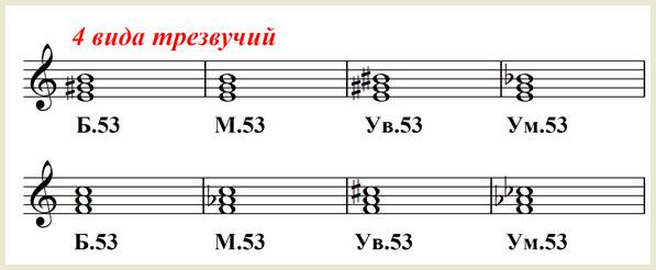 четыре вида трезвучий - нотный пример