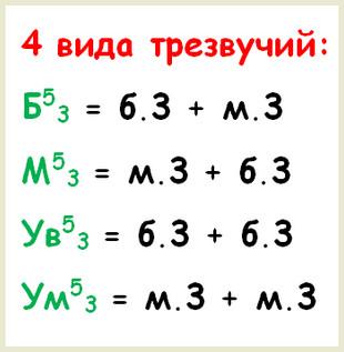 4 вида трезвучий - интервальные составы