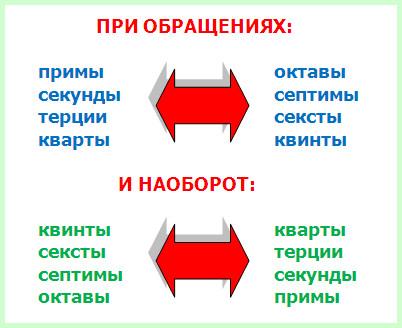 правила обращений интервалов