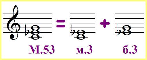 минорное трезвучие от ноты до