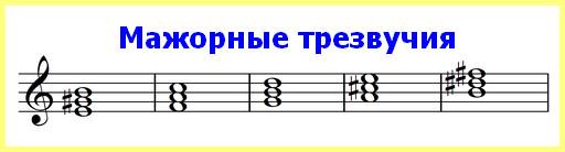мажорные трезвучия от разных нот