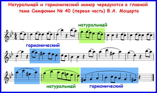 чередование гармонического и натурального минора в Симфонии № 40 Моцарта