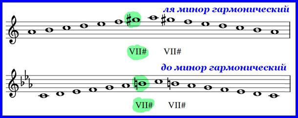 гармонический ля минор и до минор
