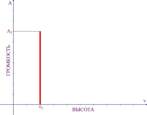 Амплитудно-частотная характеристика звука