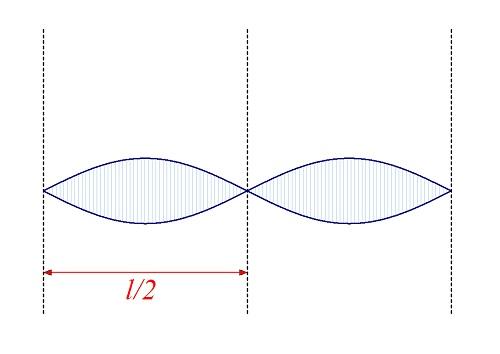 Форма струны при флажолете