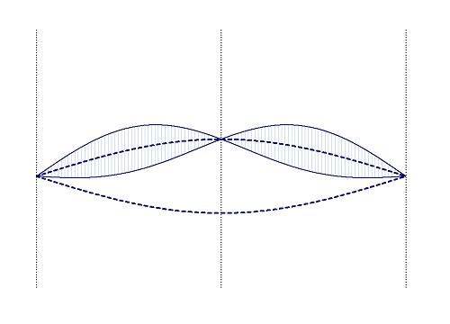 Сложение колебаний струны