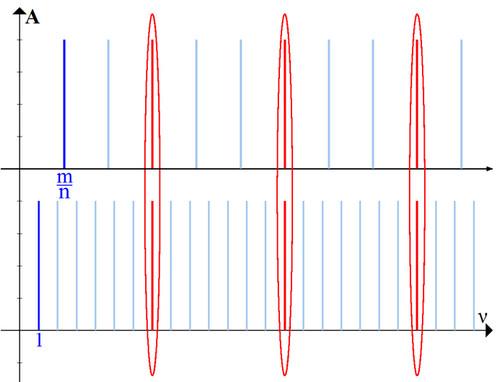 Рис. 3. Сочетание двух звуков «с большого расстояния»