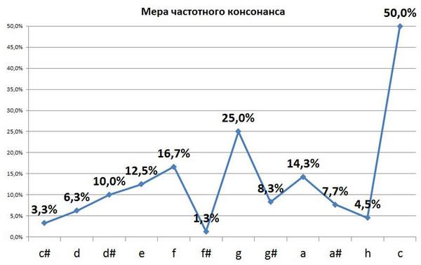 Рис. 7. Расчетные меры частотных консонансов для простых интервалов от ноты до