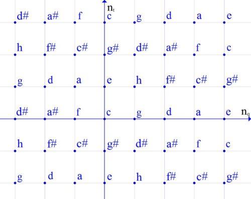 пространство кратностей